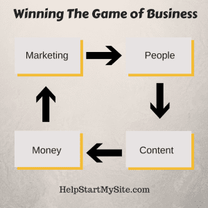 Winning The Game Of Business