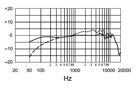 Shure SM7B Frequency Response Chart
